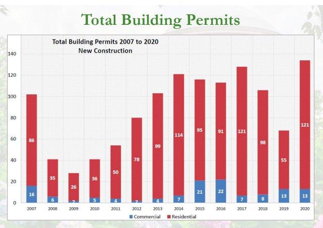 Vestavia Hills building permits