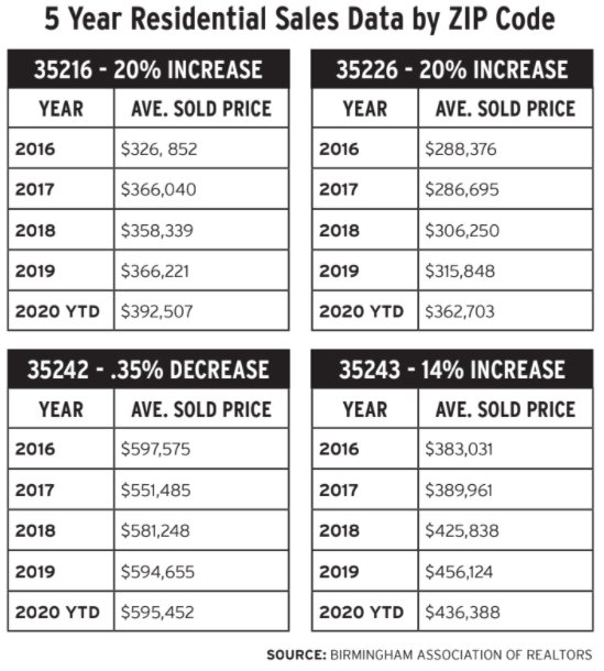 Residential Sales Data.PNG